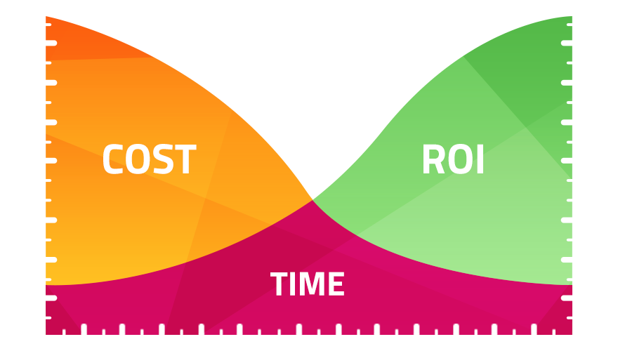 ROI over time