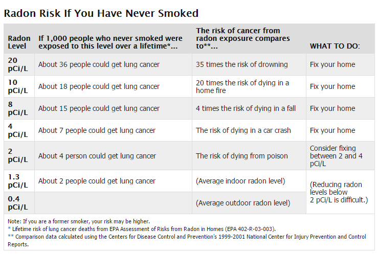 Non Smoking Radon Cancer Risk