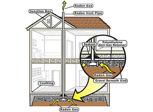 Radon Mitigation Design Idea