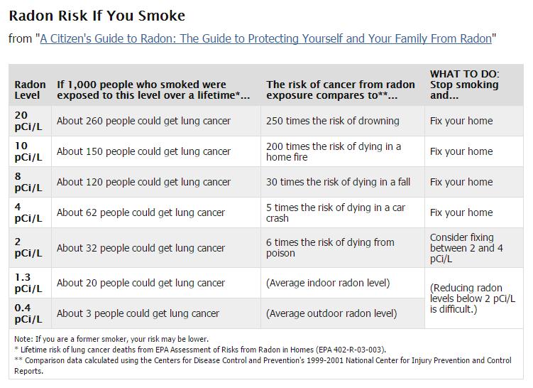 Smokers Radon Cancer Risk